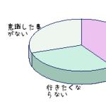 円グラフを簡単に作れるサイト アンケート発表などに